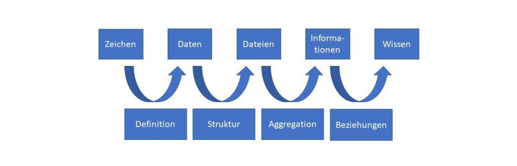 Prozess der Wissenserezeugung von Symbolen bis zum Wissen.